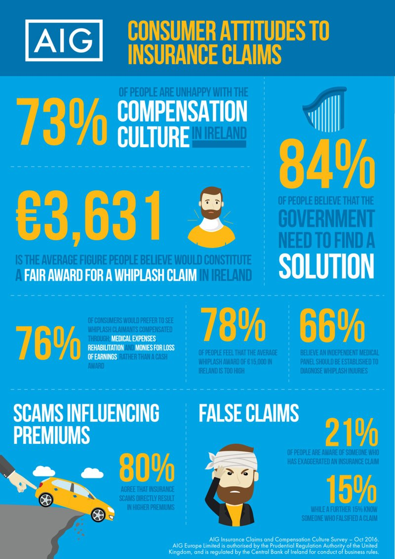 Infographic on Consumer attitudes to insurance claims